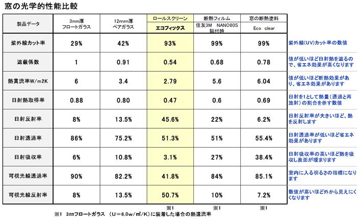 窓の断熱性能比較表